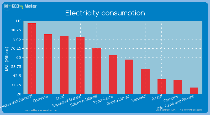 Electricity consumption of Timor-Leste