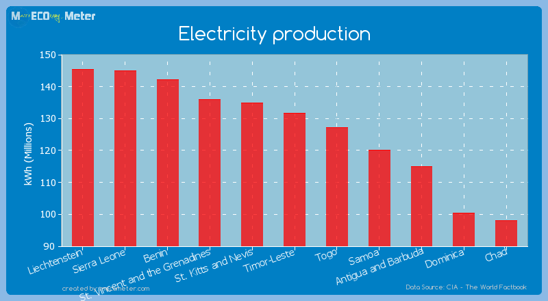 Electricity production of Timor-Leste