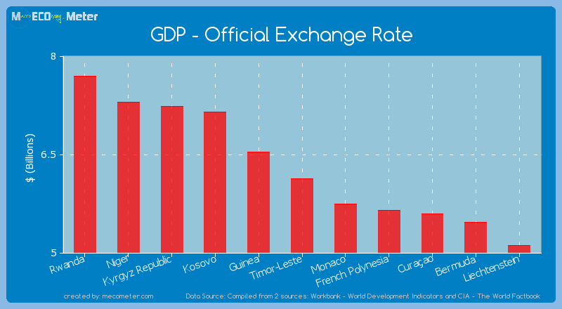 GDP - Official Exchange Rate of Timor-Leste