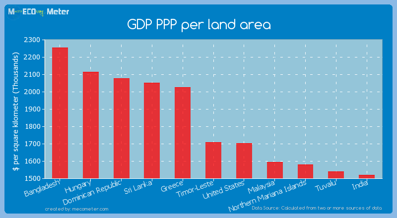 GDP PPP per land area of Timor-Leste