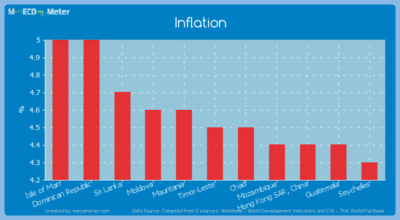 Inflation of Timor-Leste
