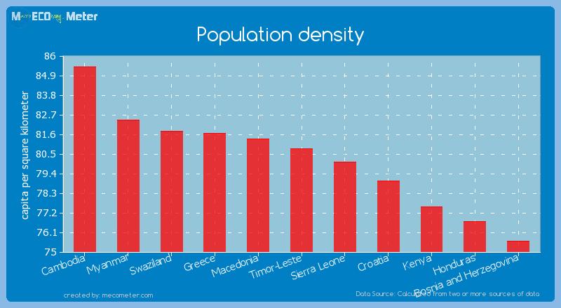 Population density of Timor-Leste