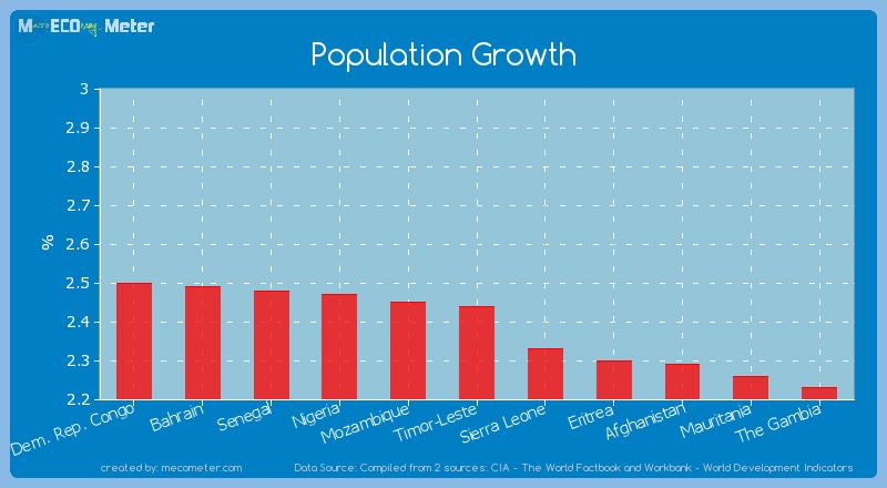 Population Growth of Timor-Leste