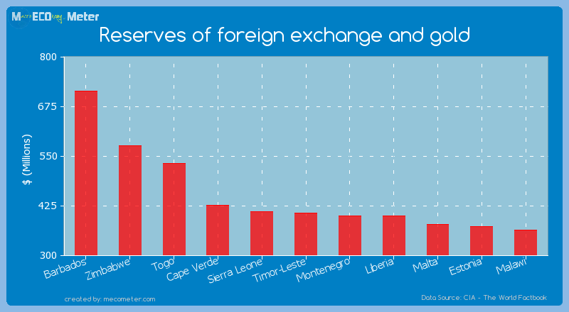 Reserves of foreign exchange and gold of Timor-Leste