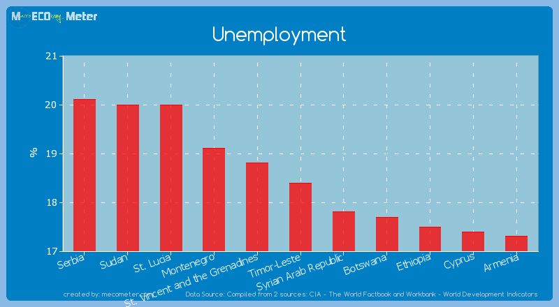 Unemployment of Timor-Leste