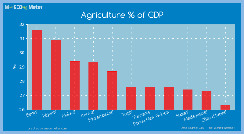 Agriculture % of GDP of Togo