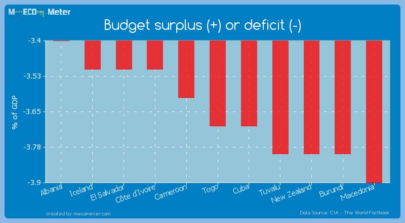Budget surplus (+) or deficit (-) of Togo