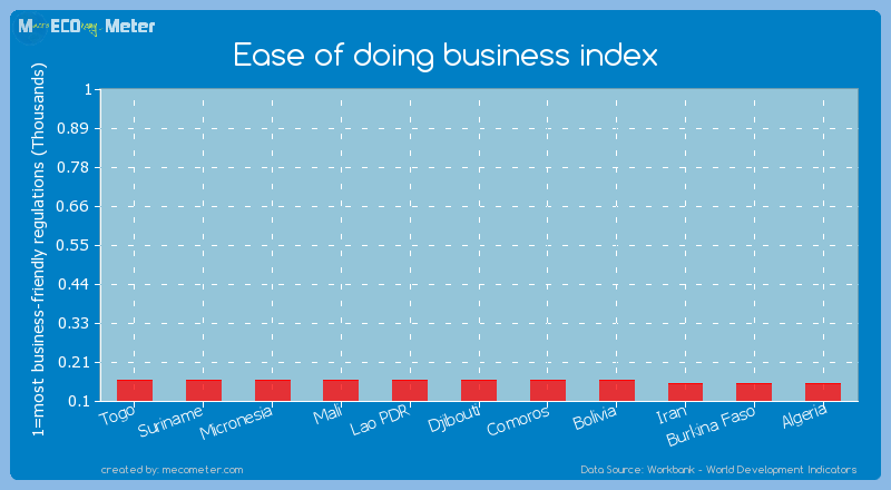 Ease of doing business index of Togo