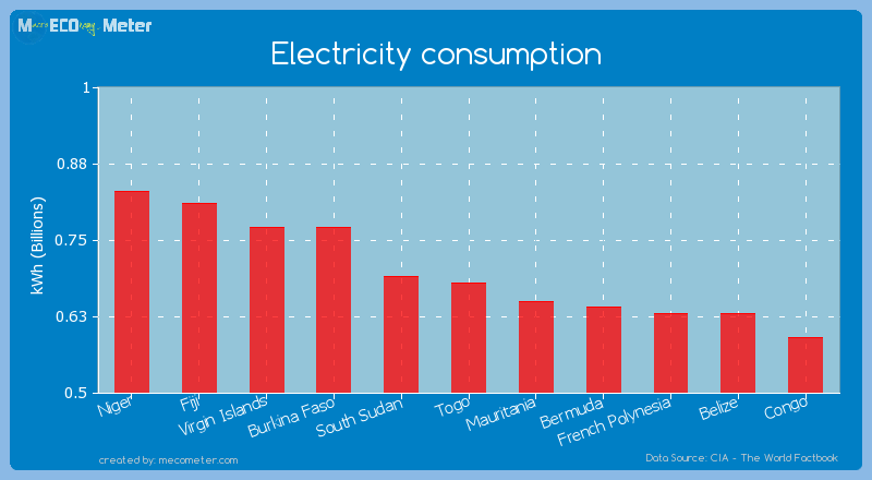 Electricity consumption of Togo