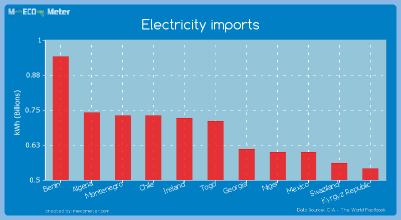 Electricity imports of Togo
