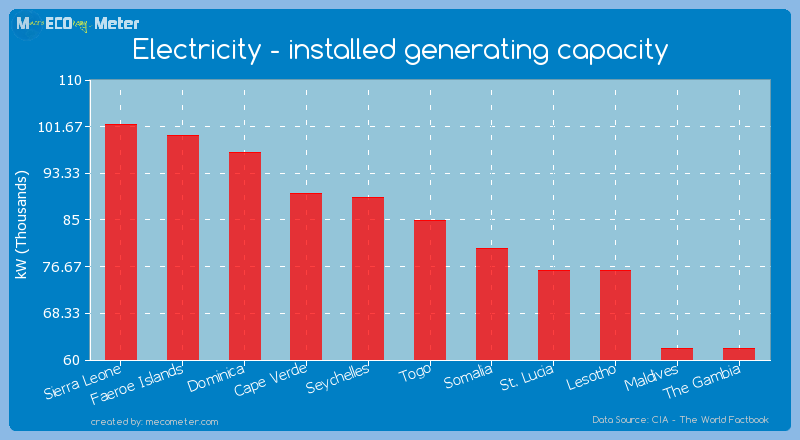 Electricity - installed generating capacity of Togo