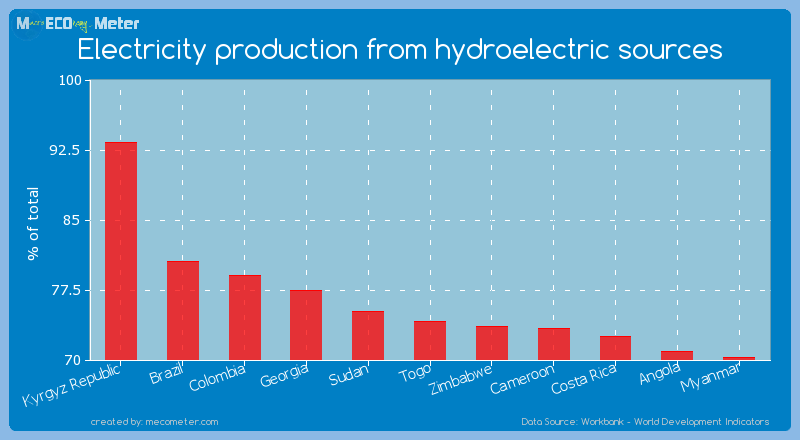 Electricity production from hydroelectric sources of Togo