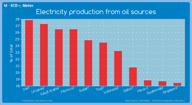 Electricity production from oil sources of Togo