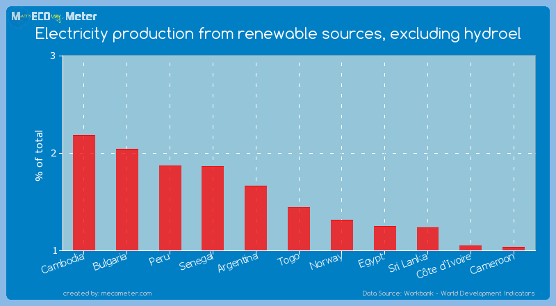 Electricity production from renewable sources, excluding hydroel of Togo