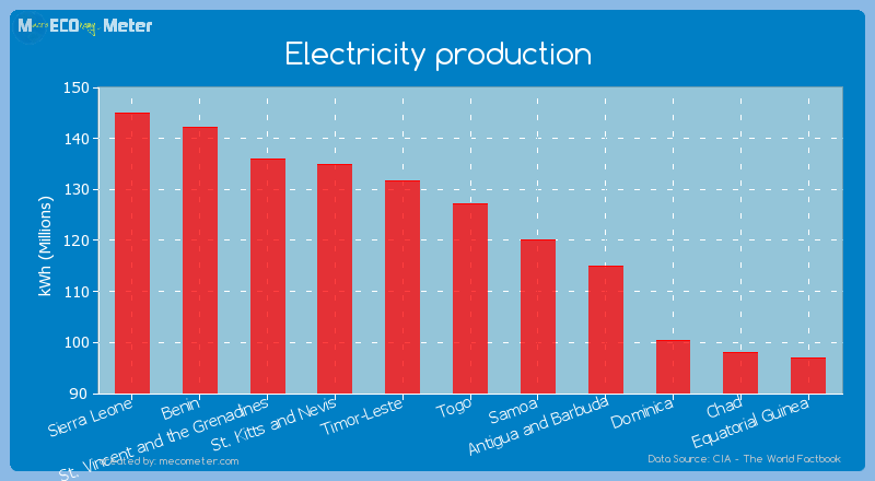 Electricity production of Togo