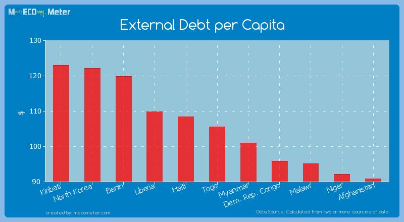 External Debt per Capita of Togo