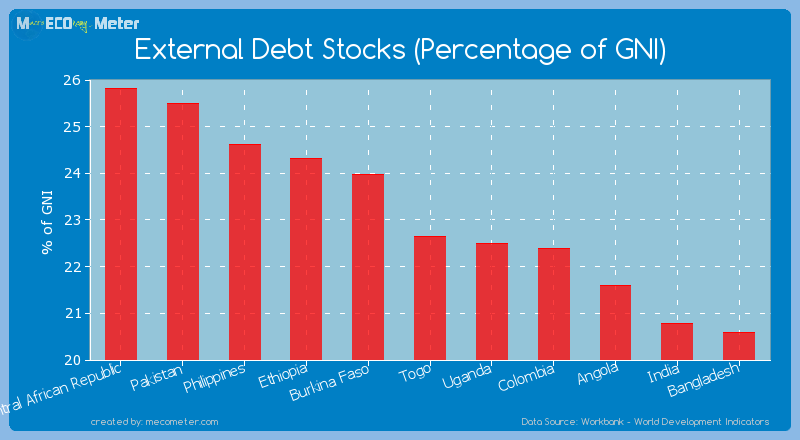 External Debt Stocks (Percentage of GNI) of Togo