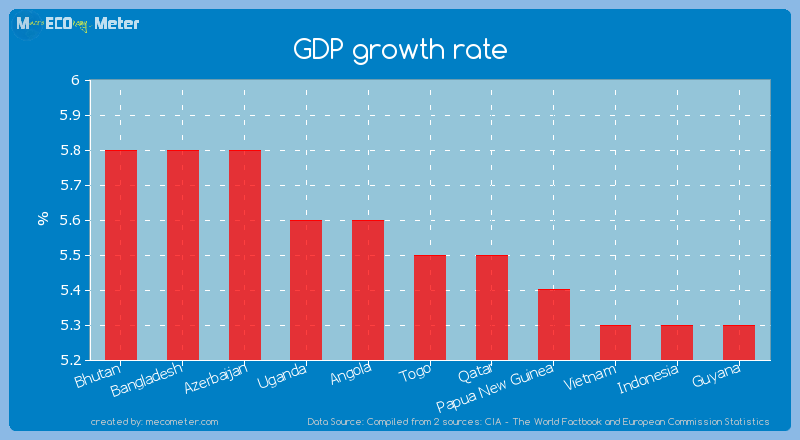 GDP growth rate of Togo
