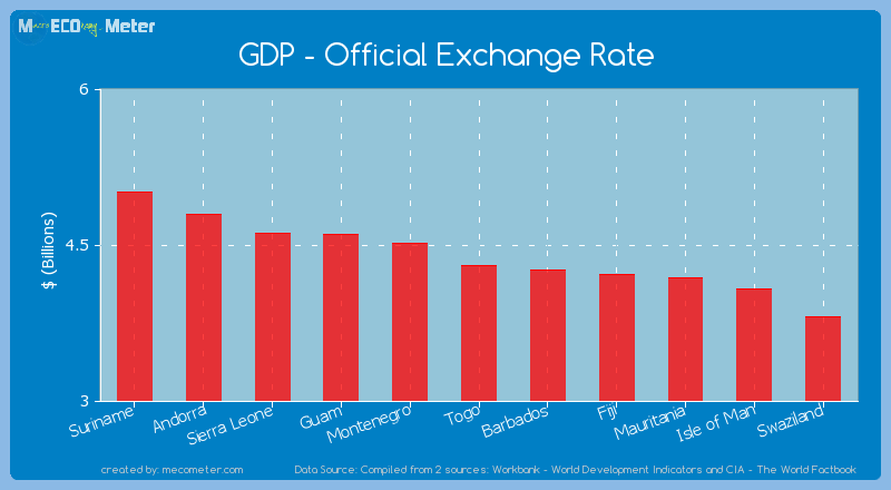 GDP - Official Exchange Rate of Togo