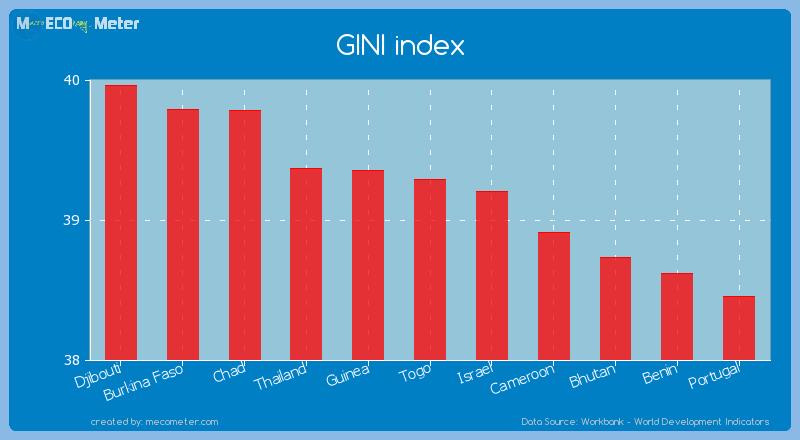 GINI index of Togo