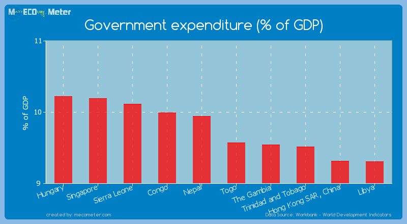 Government expenditure (% of GDP) of Togo