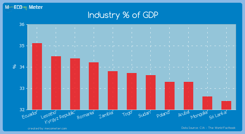 Industry % of GDP of Togo