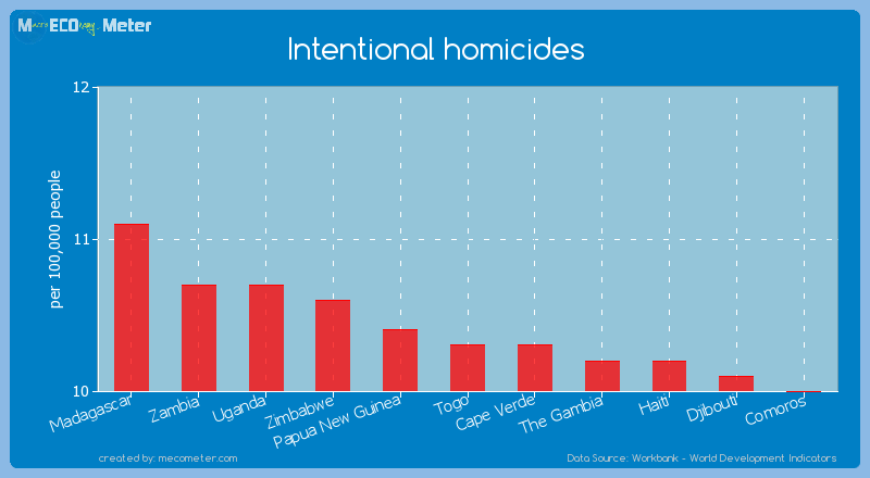 Intentional homicides of Togo