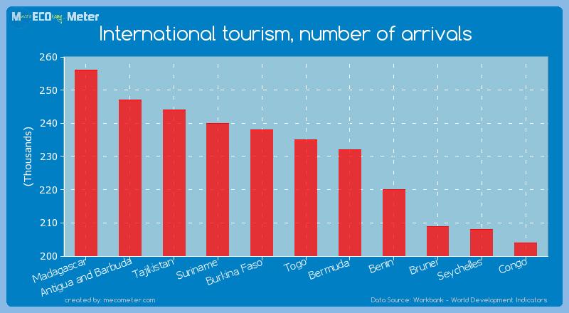 International tourism, number of arrivals of Togo