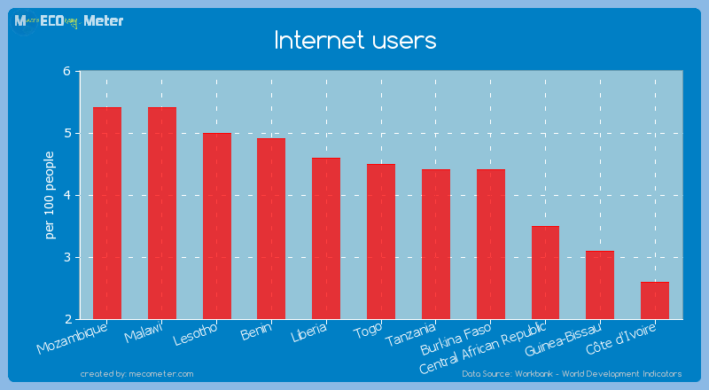 Internet users of Togo