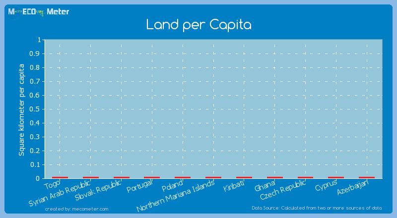 Land per Capita of Togo