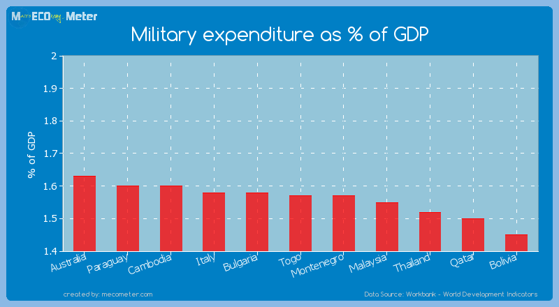 Military expenditure as % of GDP of Togo