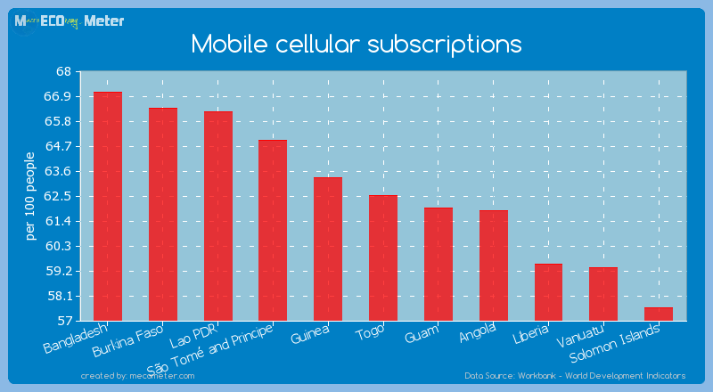 Mobile cellular subscriptions of Togo