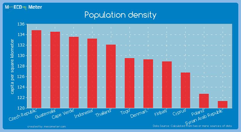 Population density of Togo
