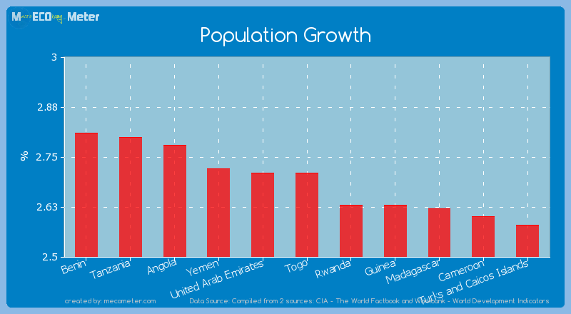 Population Growth of Togo