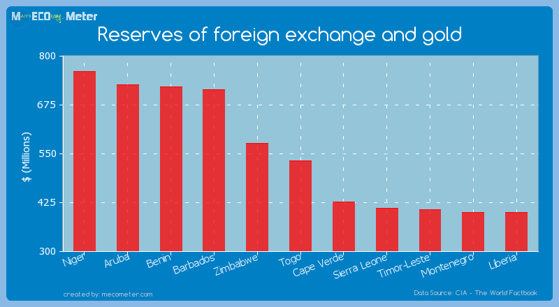 Reserves of foreign exchange and gold of Togo