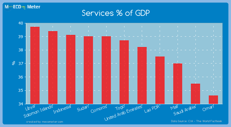 Services % of GDP of Togo
