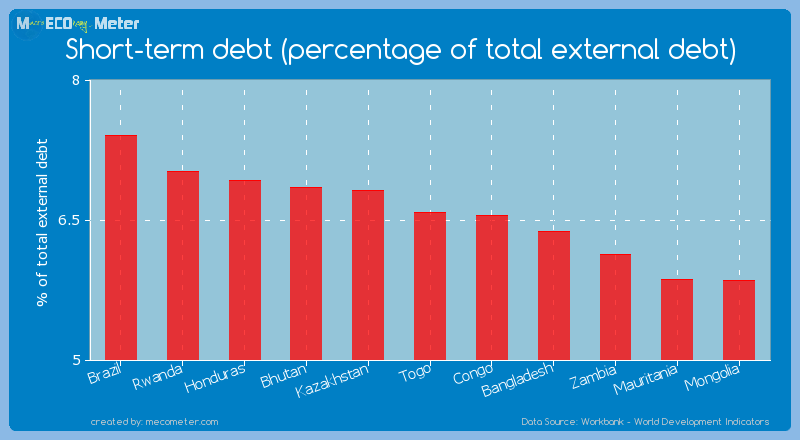 Short-term debt (percentage of total external debt) of Togo