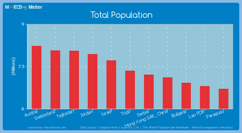 Total Population of Togo