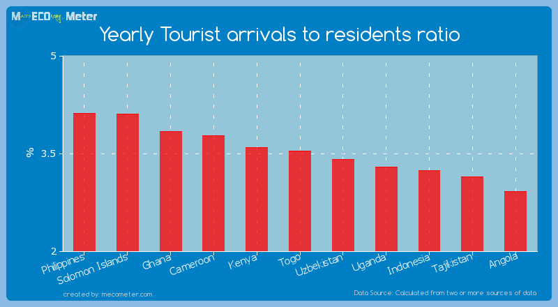 Yearly Tourist arrivals to residents ratio of Togo