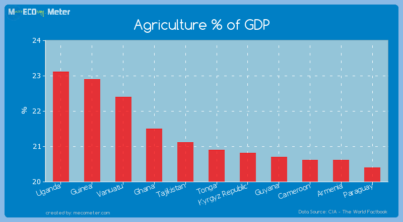 Agriculture % of GDP of Tonga