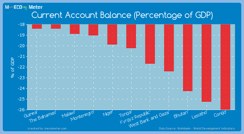 Current Account Balance (Percentage of GDP) of Tonga
