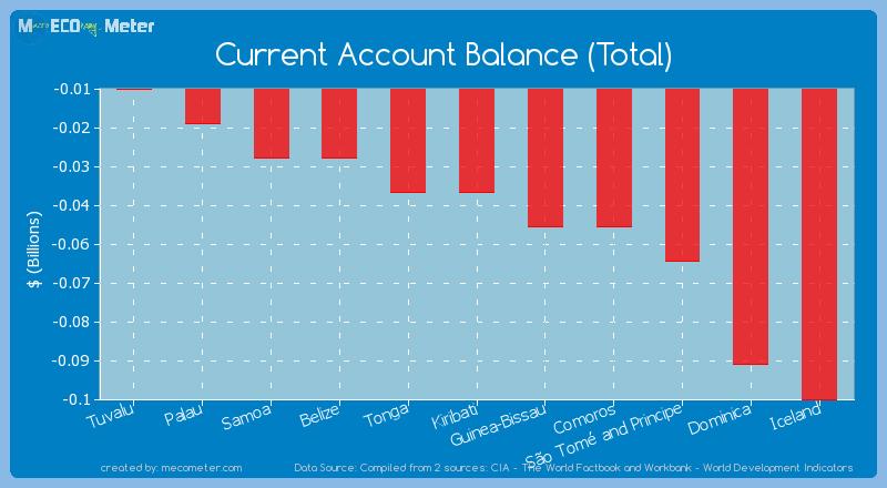 Current Account Balance (Total) of Tonga