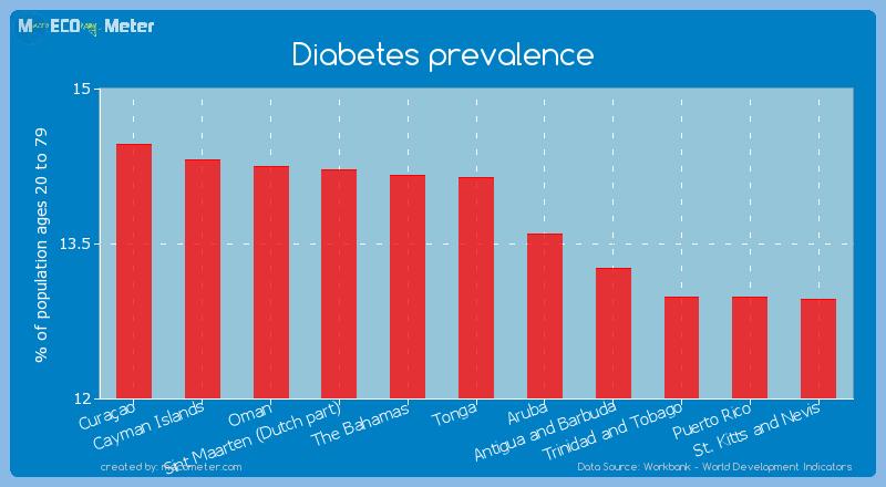 Diabetes prevalence of Tonga