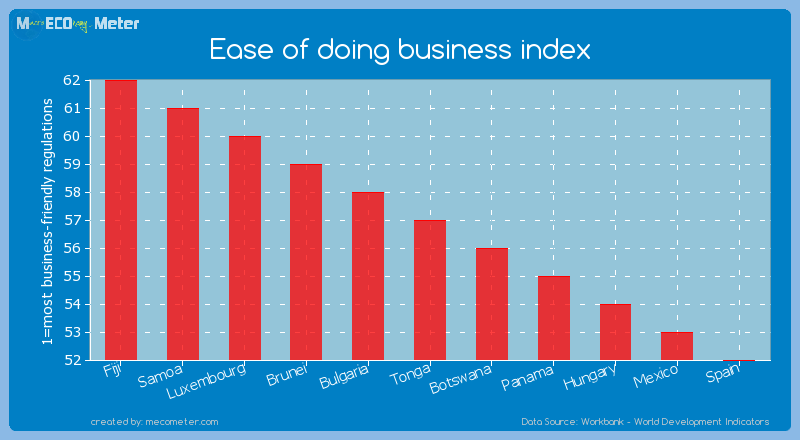 Ease of doing business index of Tonga