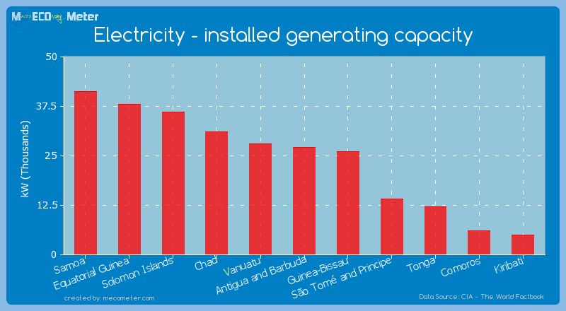 Electricity - installed generating capacity of Tonga