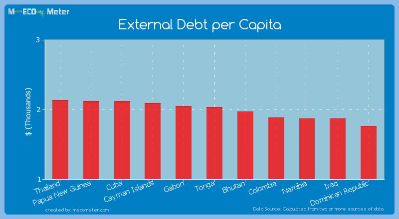 External Debt per Capita of Tonga
