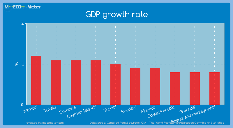 GDP growth rate of Tonga
