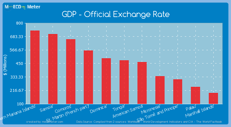 GDP - Official Exchange Rate of Tonga