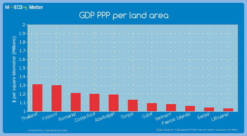 GDP PPP per land area of Tonga