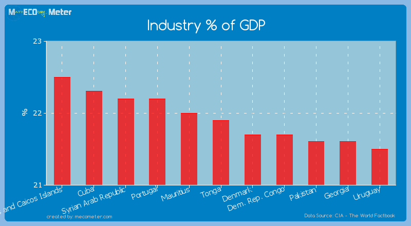 Industry % of GDP of Tonga